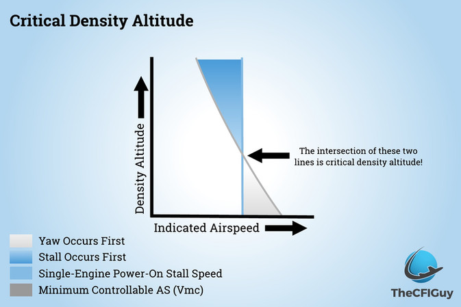 Critical Density Altitude, What Is It and What It Means to You