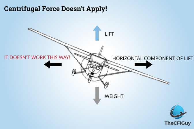 The Force May Not Be With You (Centrifugal Force)