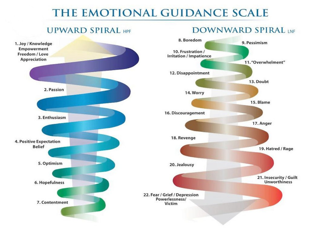The Emotional Guidance Scale by Abraham-Hicks