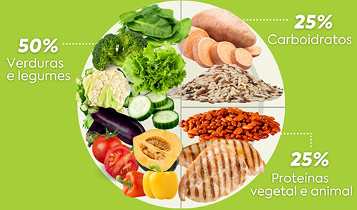 Como montar um prato saudável