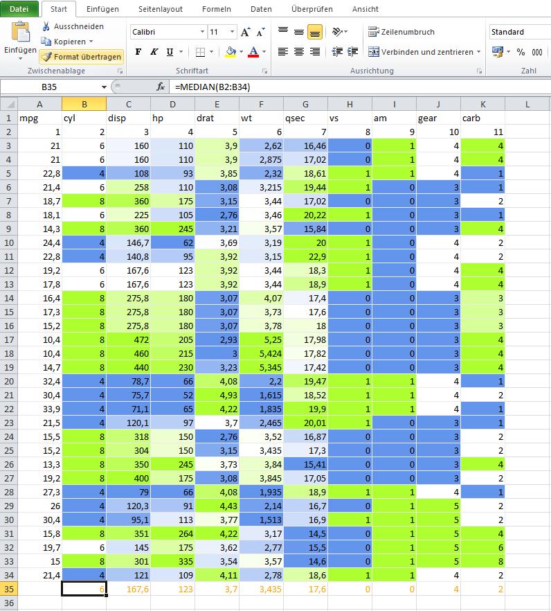Die Tabellenzellen können mit bedingten Formatierungen belegt werden