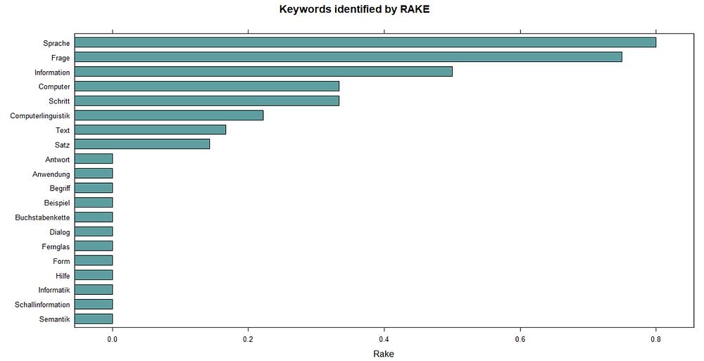 Analyse der Schlagwörter mittels RAKE