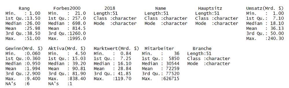 Deskriptive Statistik zum Dataframe mittels summary() Befehl