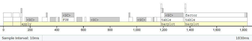 Im Reiter FlameGraph findet sich auch die typische Visualisierung. Die Informationen und der Graph sind gekoppelt. Wird der Mauszeiger über einen bestimmten Abschnitt bewegt wird alles dazugehörige farbig hinterlegt.