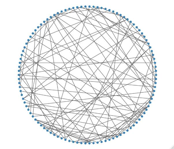 Netzwerk mit SigmaNet im kreisförmigen Layout