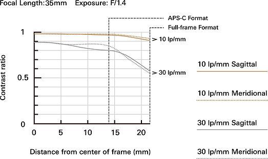 f045_mtf-chart_35mm_en_20190419-1.jpg