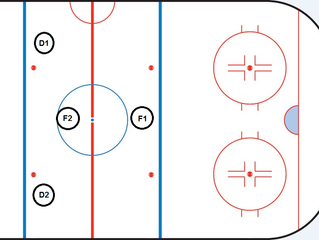 Session #6b: Penalty Kill Coverage Forechecking