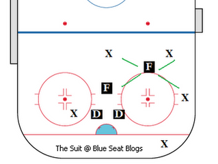 Session #6a: Penalty Kill Coverage