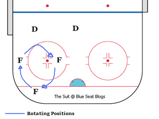 Session #7: Power Play Coverage