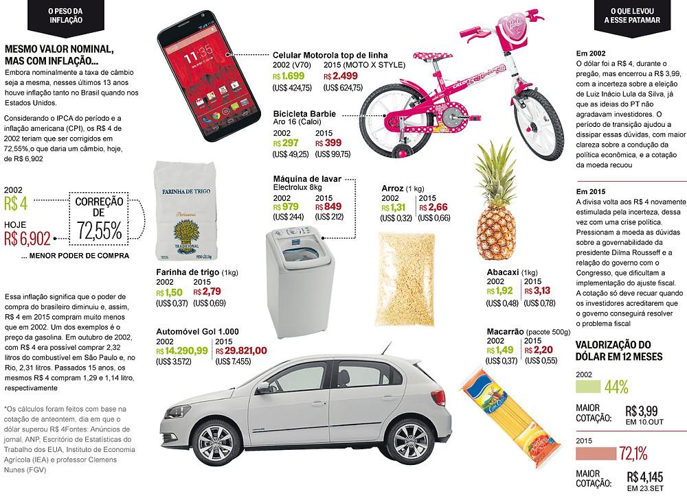 Veja no infográfico, como a evolução da cotação do dollar impactou o preço de vários produtos, desde equipamentos eletrônicos, até alimentos