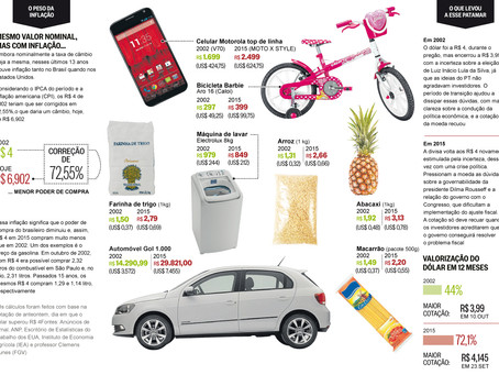 Saiba como a alta do dólar interfere no preço de diversos produtos