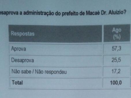 Pesquisa mostra governo Dr. Aluízio com 64% de aprovação popular