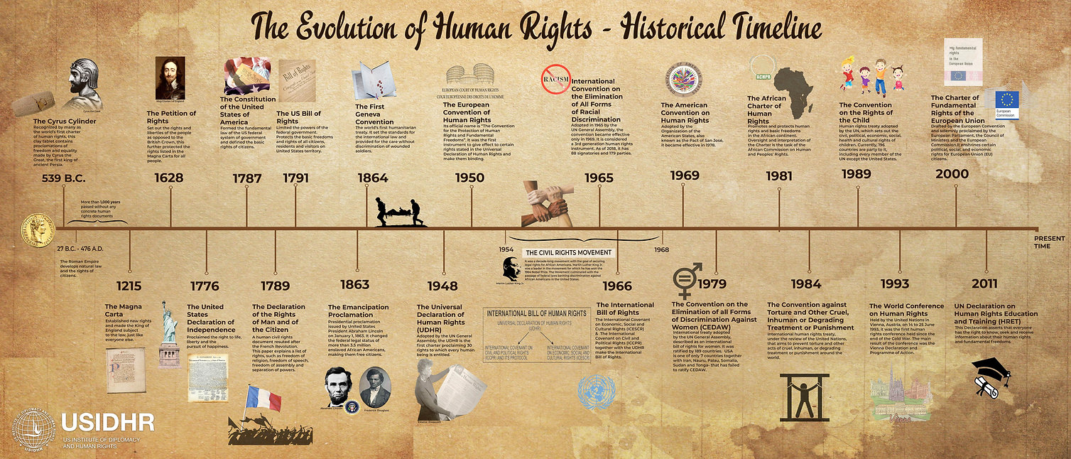 USIDHRTimelineofhumanrights-210321-13404