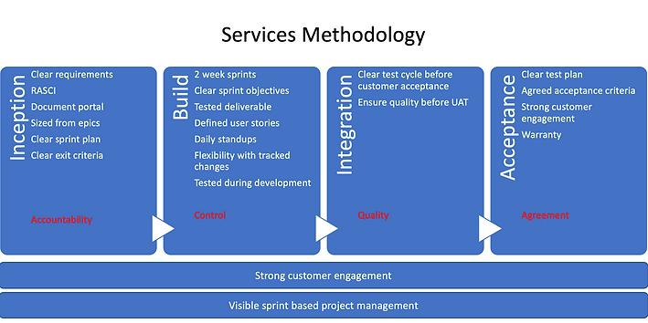 eCreation Software Services methodology