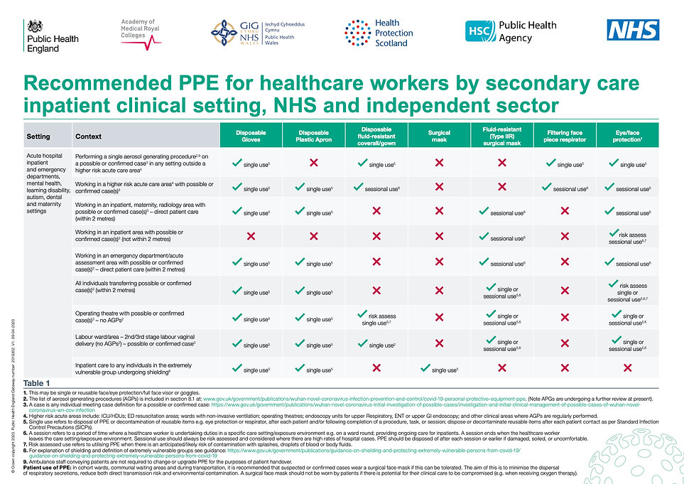 T1_poster_Recommended_PPE_for_healthcare
