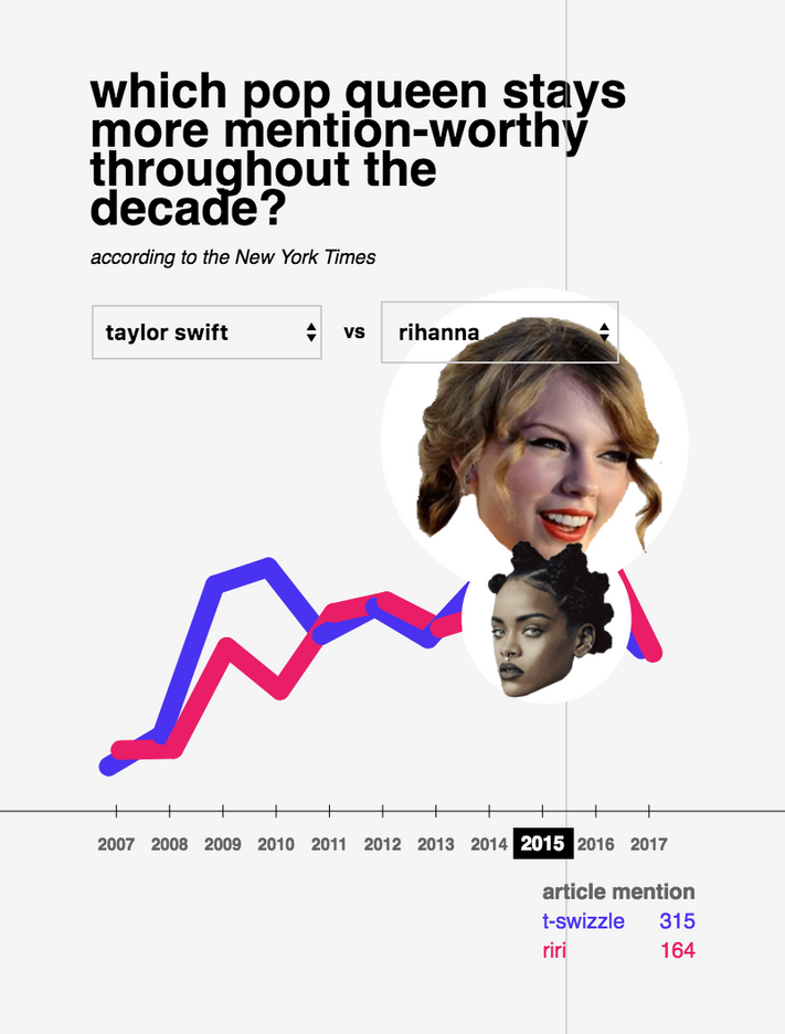 ICM | Week 7 | Who's the most mention-worthy pop queen?
