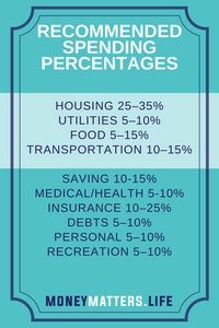 Recommended spending percentages
