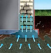 Aufsteigende Bodenfeuchtigkeit im Mauerwerk