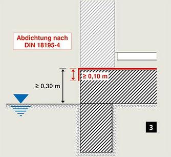 Impermeabilización según DIN 18195-4