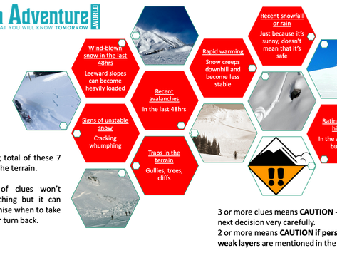 Safety Card checklists for ski touring