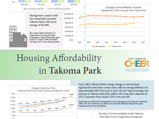 CHEER documents affordable housing for all neighborhoods in Takoma Park