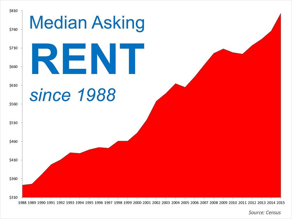 Median Asking Rent | Simplifying The Market
