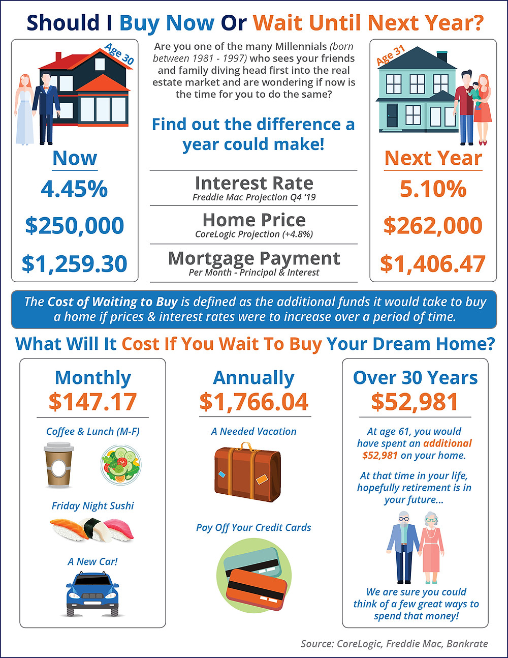 What is the Cost of Waiting Until Next Year to Buy? [INFOGRAPHIC] | Simplifying The Market
