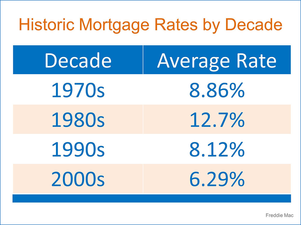 Historic Mortgage Rates   Simplifying The Market
