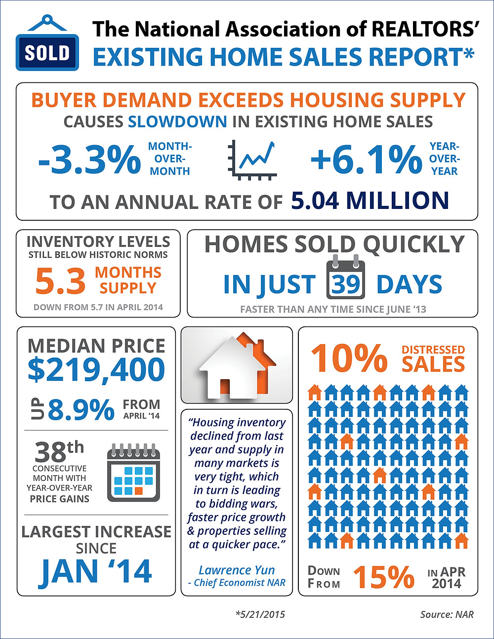 Buyer Demand Exceeds Buyer Demand [INFOGRAPHIC] | Simplifying The Market