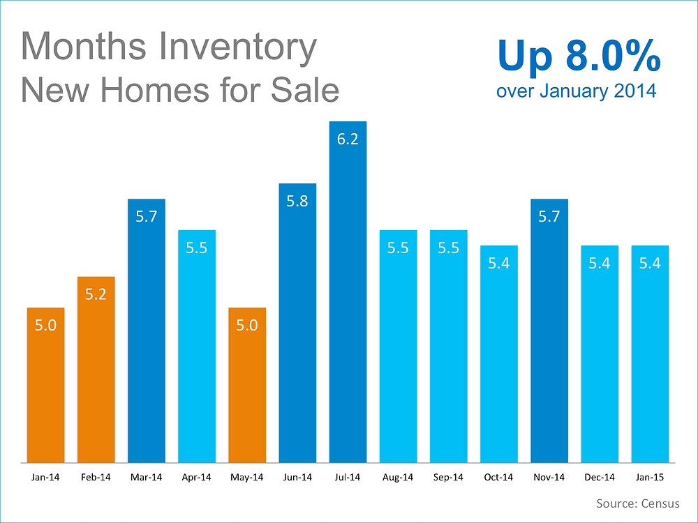 Month's Inventory New Homes For Sale | Simplifying The Market
