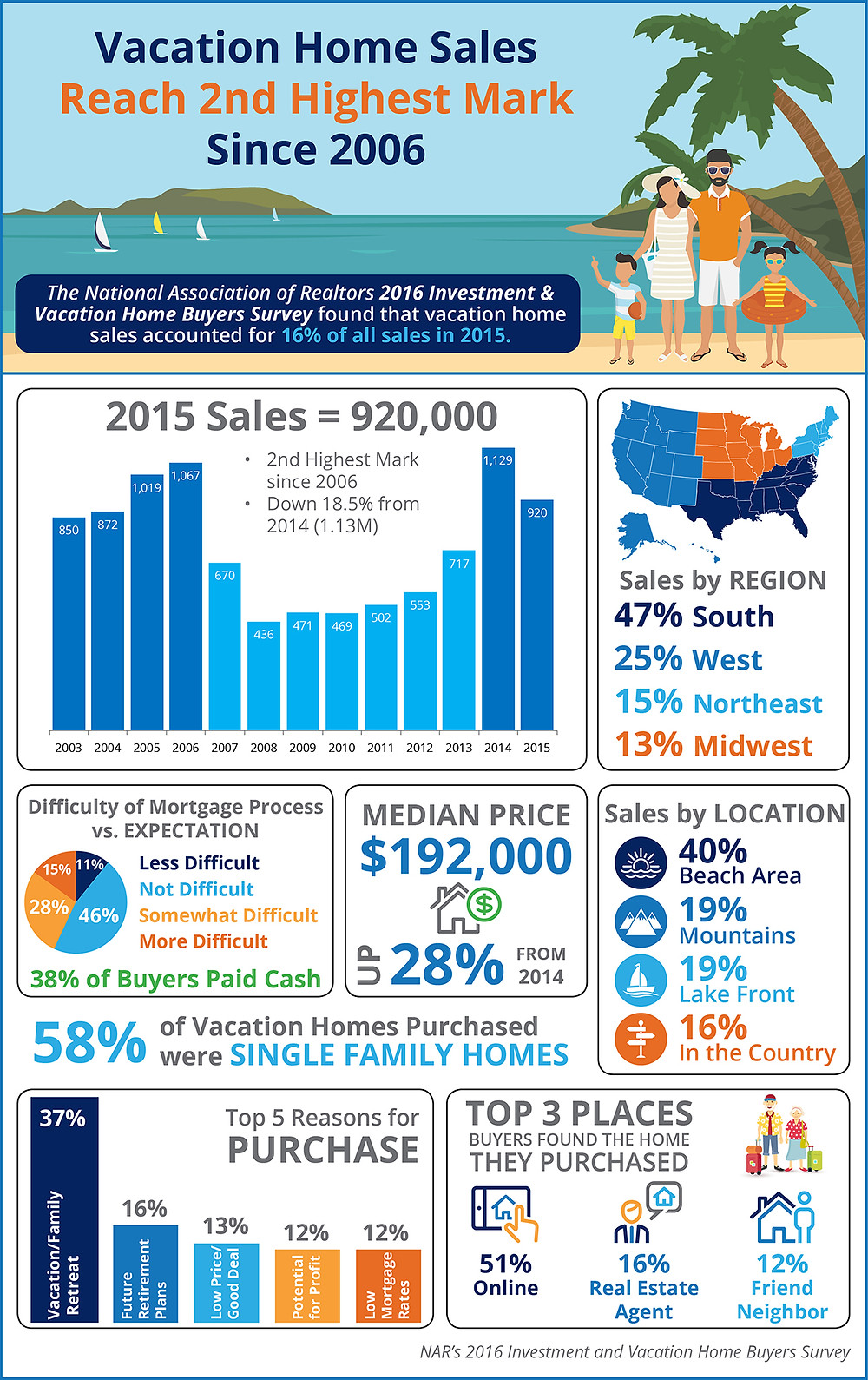 Vacation Home Sales Reach 2nd Highest Mark Since 2006 [INFOGRAPHIC]   Simplifying The Market