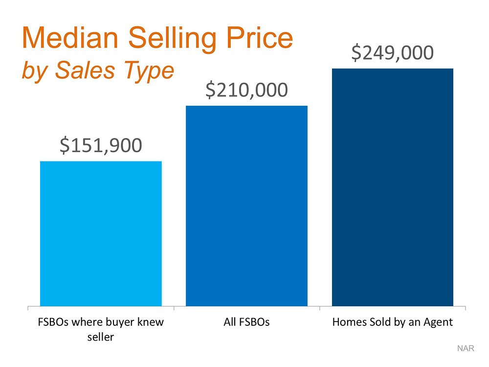 Median Selling Price FSBO vs Agent | Keeping Current Matters