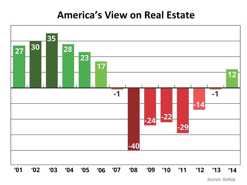 """Real Estate """"Heading in the Right Direction"""" 