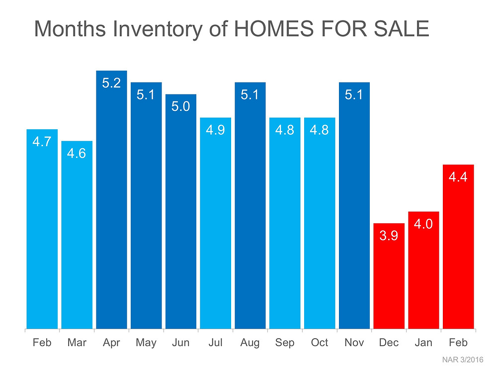 3 Charts That Scream 'List Your Home Today'   Simplifying The Market