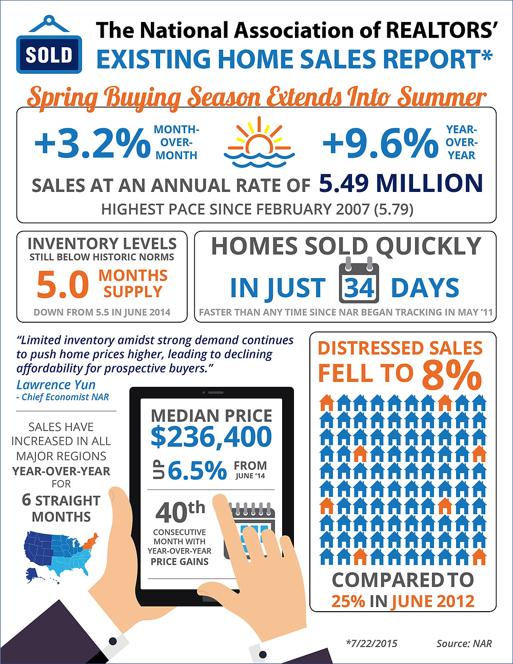 Spring Buying Season Extends Into Summer [INFOGRAPHIC]   Simplifying The Market
