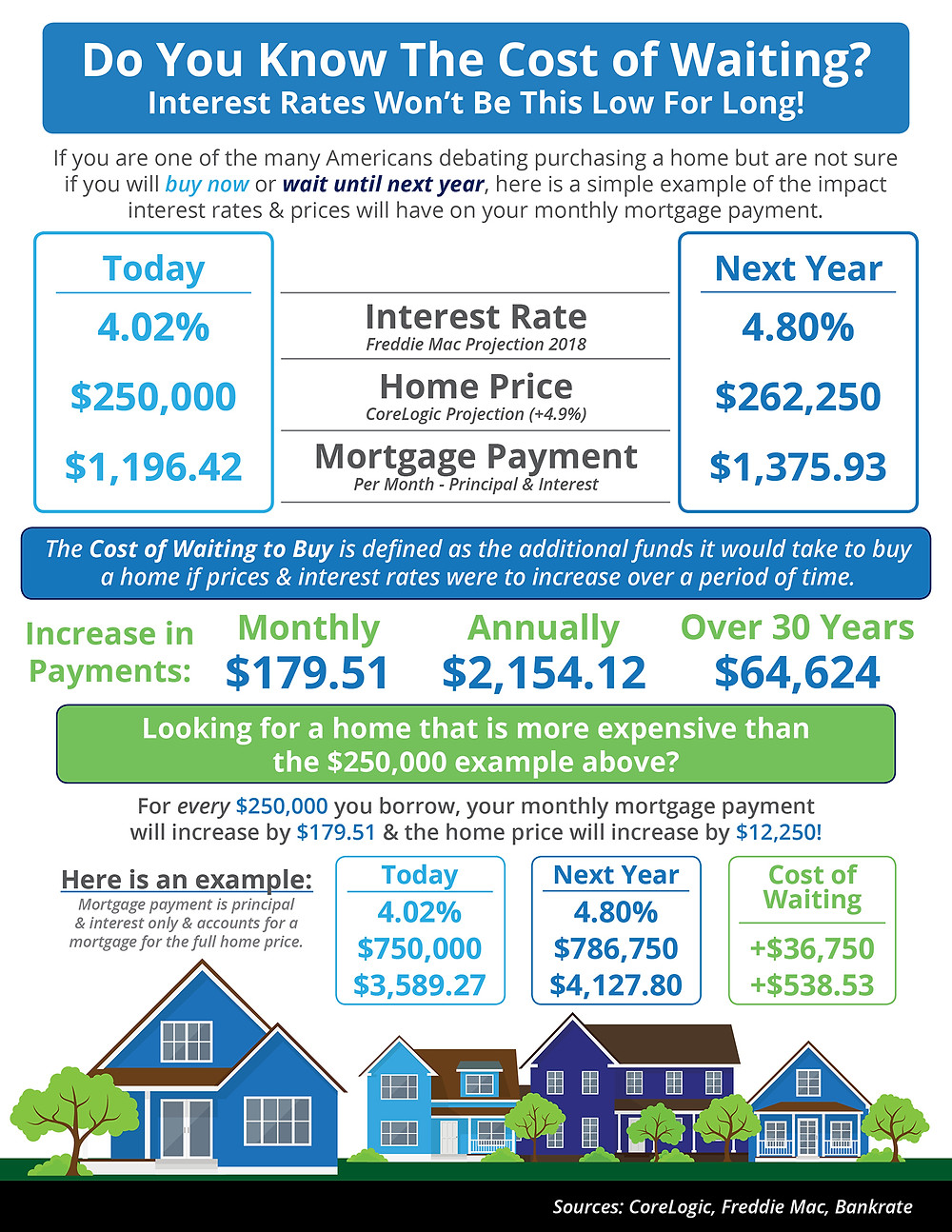 Do You Know the Cost of Waiting? [INFOGRAPHIC] | Simplifying The Market