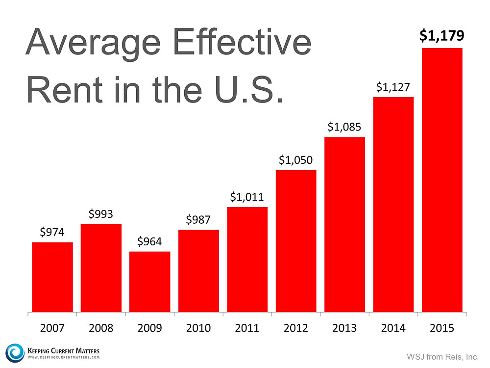 Average Effective Rent in the US   Keeping Current Matters