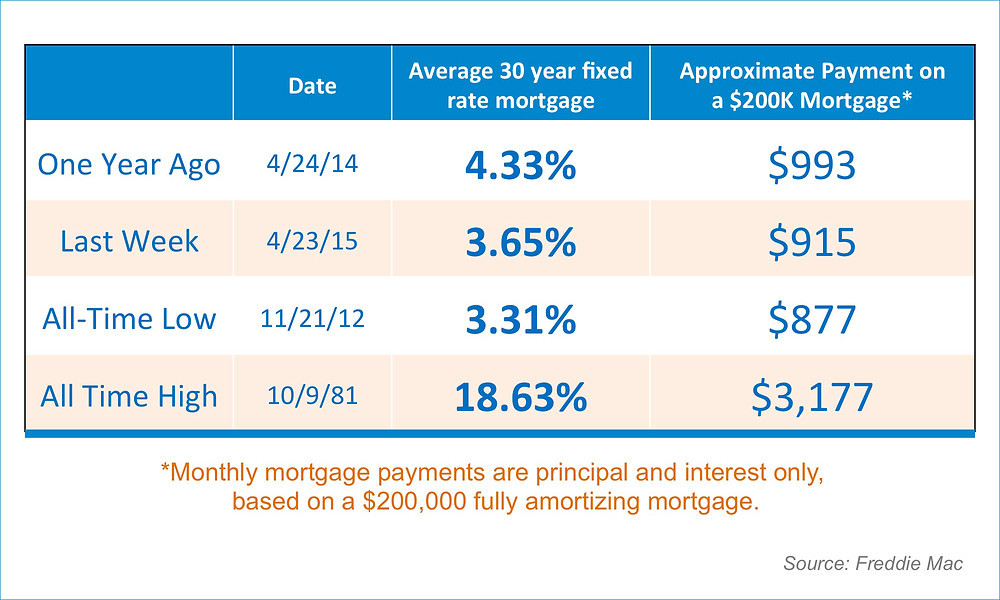 Mortgage Payments   Simplifying The Market