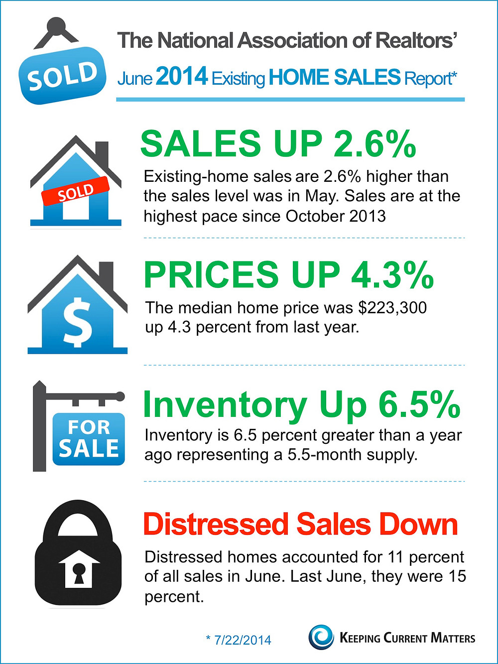 NAR's June Existing Home Sales Report [INFOGRAPHIC]   Keeping Current Matters
