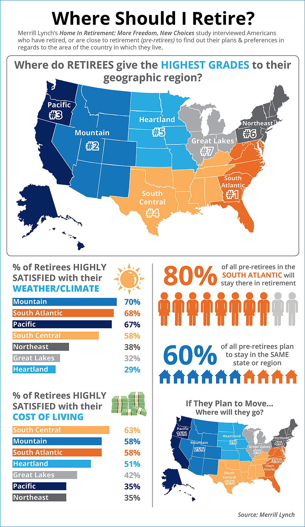 Where Should I Retire [INFOGRAPHIC] | Simplifying The Market