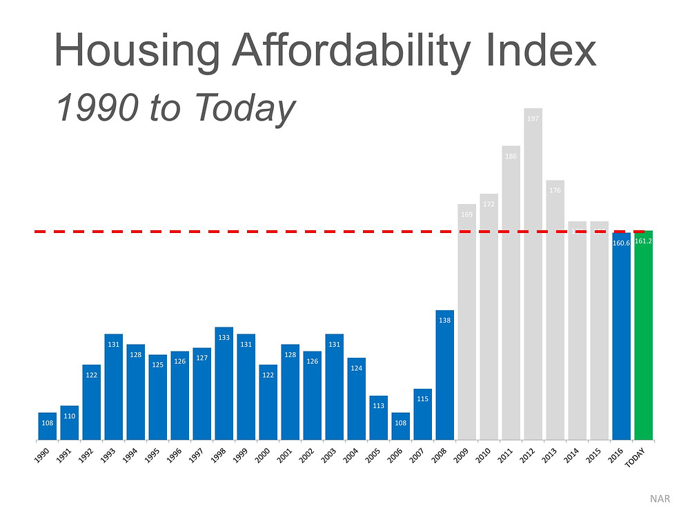 The 'REAL' News about Housing Affordability | Simplifying The Market