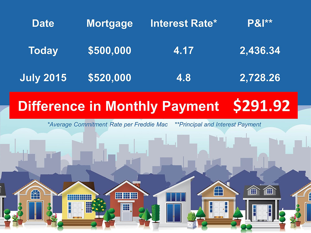 Move Up Buyer's Cost of Waiting | Keeping Current Matters