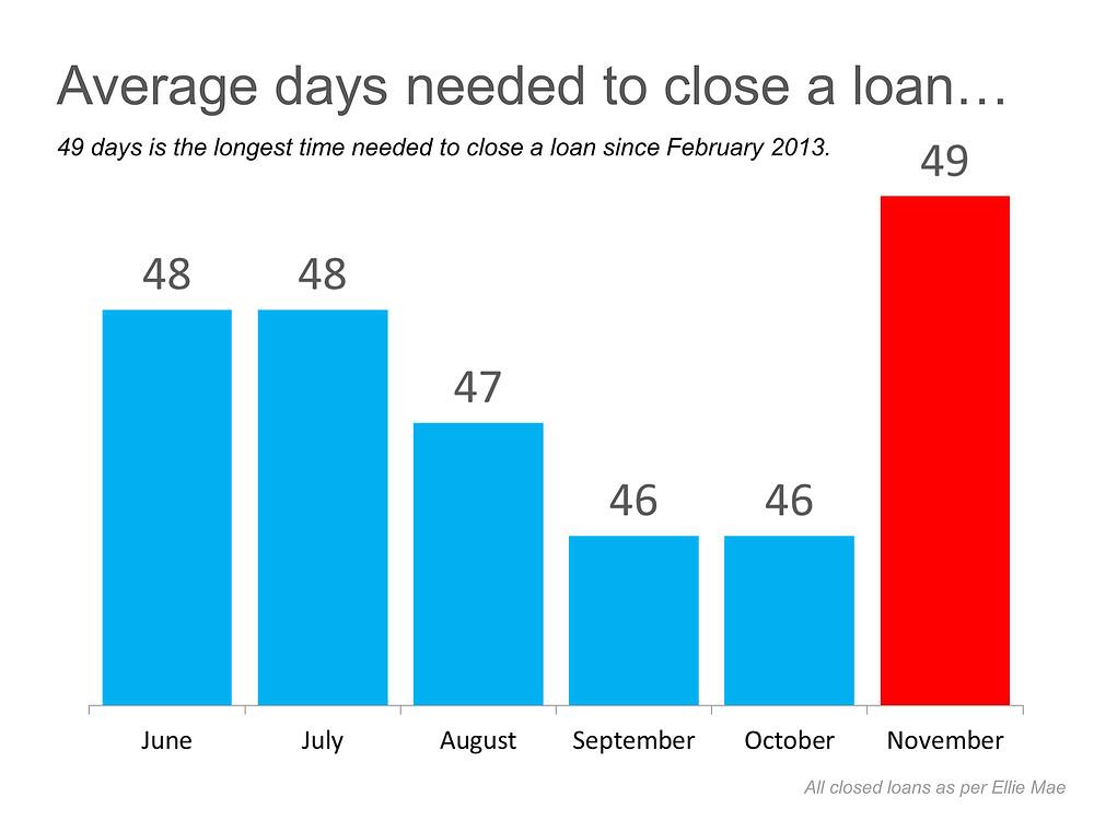 Average Days To Close | Simplifying The Market