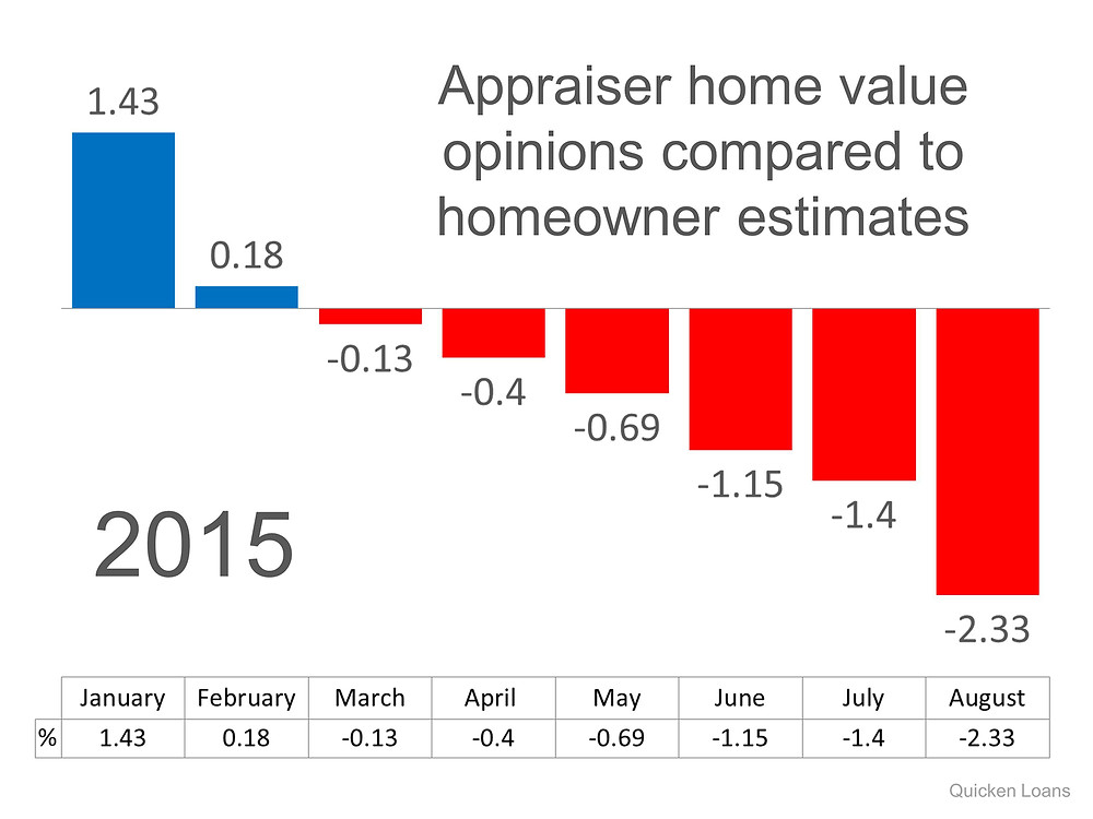 Appraiser Home Value Opinions | Simplifying The Market