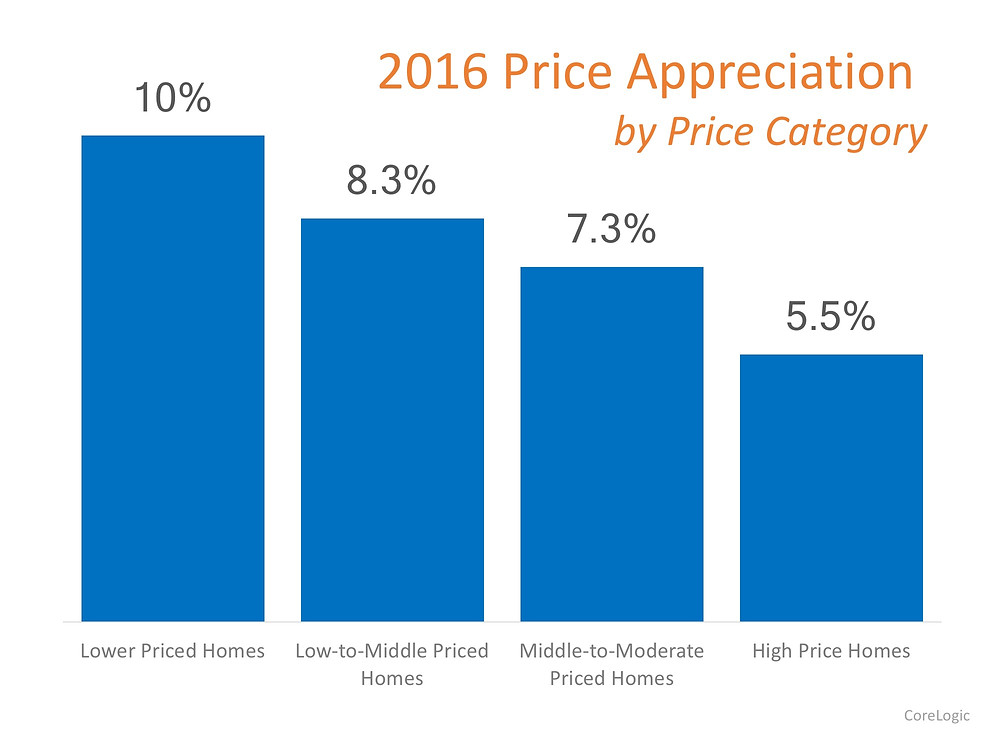 Which Homes Have Appreciated the Most?   Simplifying The Market