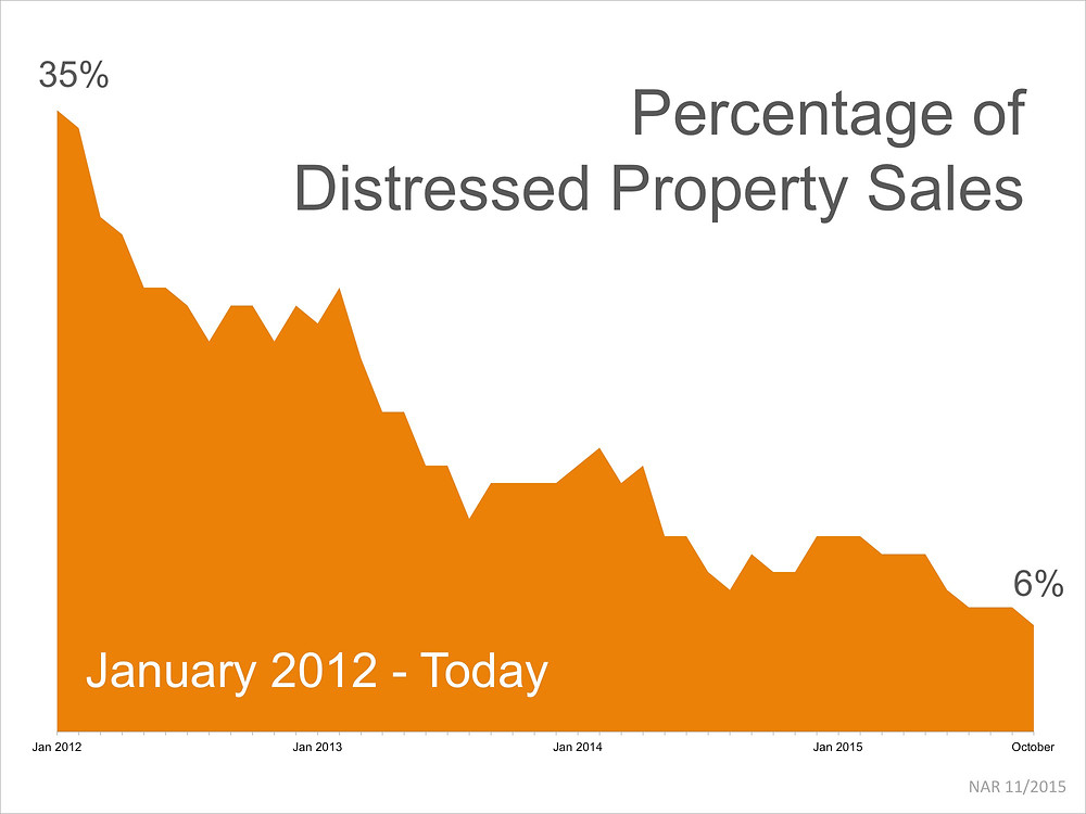 Percentage of Distressed Property Sales | Simplifying The Market