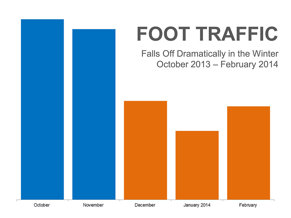 Foot Traffic To Decline in Winter Months   Simplifying The Market