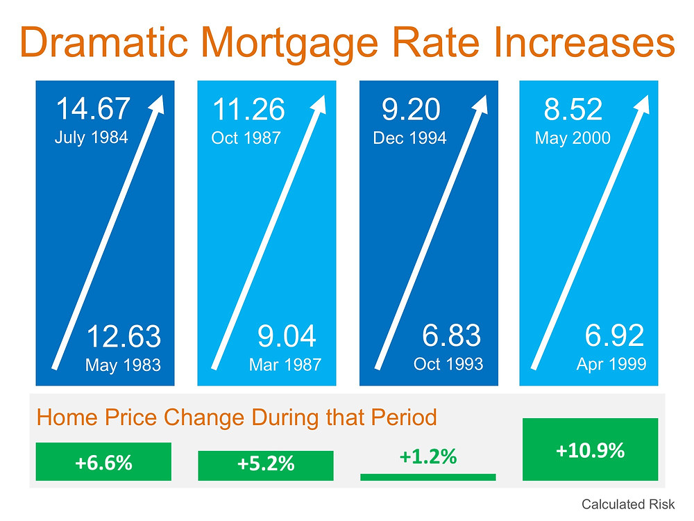 Will Increasing Mortgage Rates Impact Home Prices?   Simplifying The Market