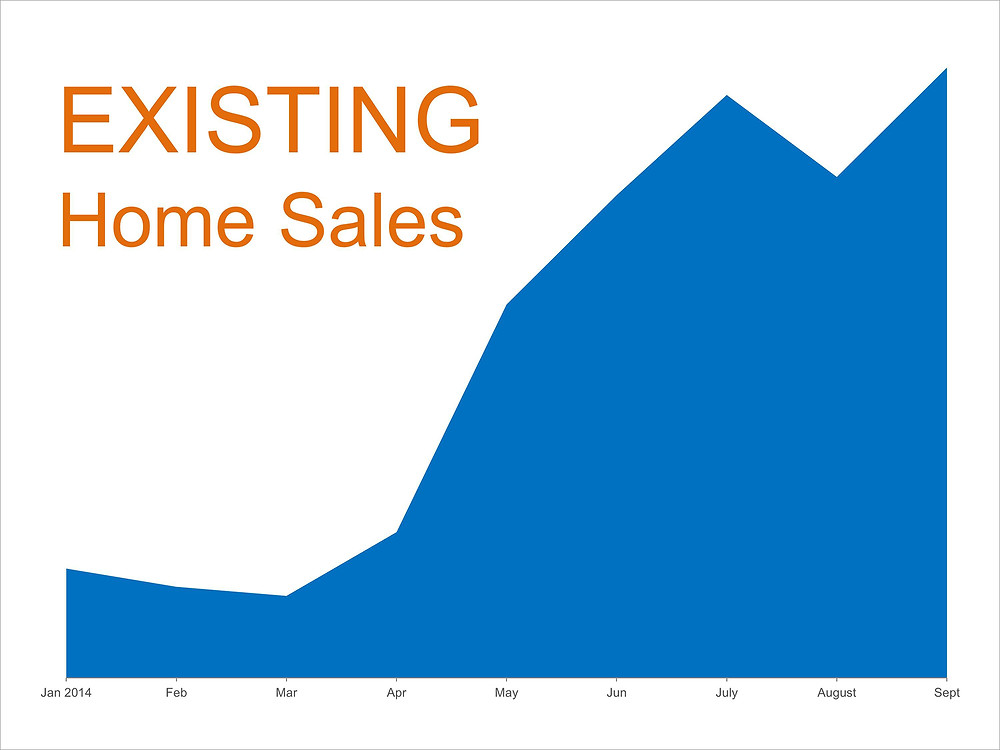 NAR's Existing Home Sales Report  | Simplifying The Market