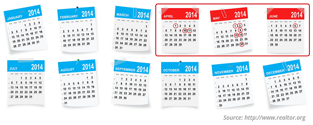 Top 10 Listing Dates of 2014 | Simplifying The Market